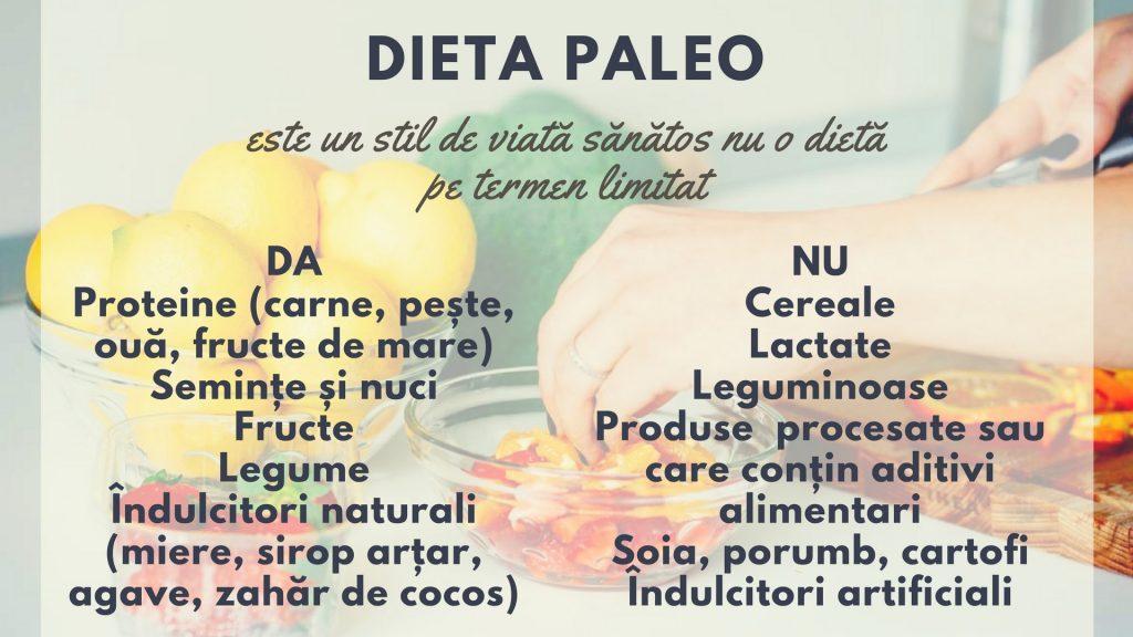 imagine lista alimente da si nu dieta paleo