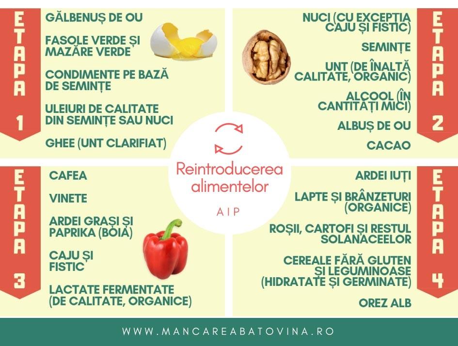 reintroducerea alimentelor in AIP